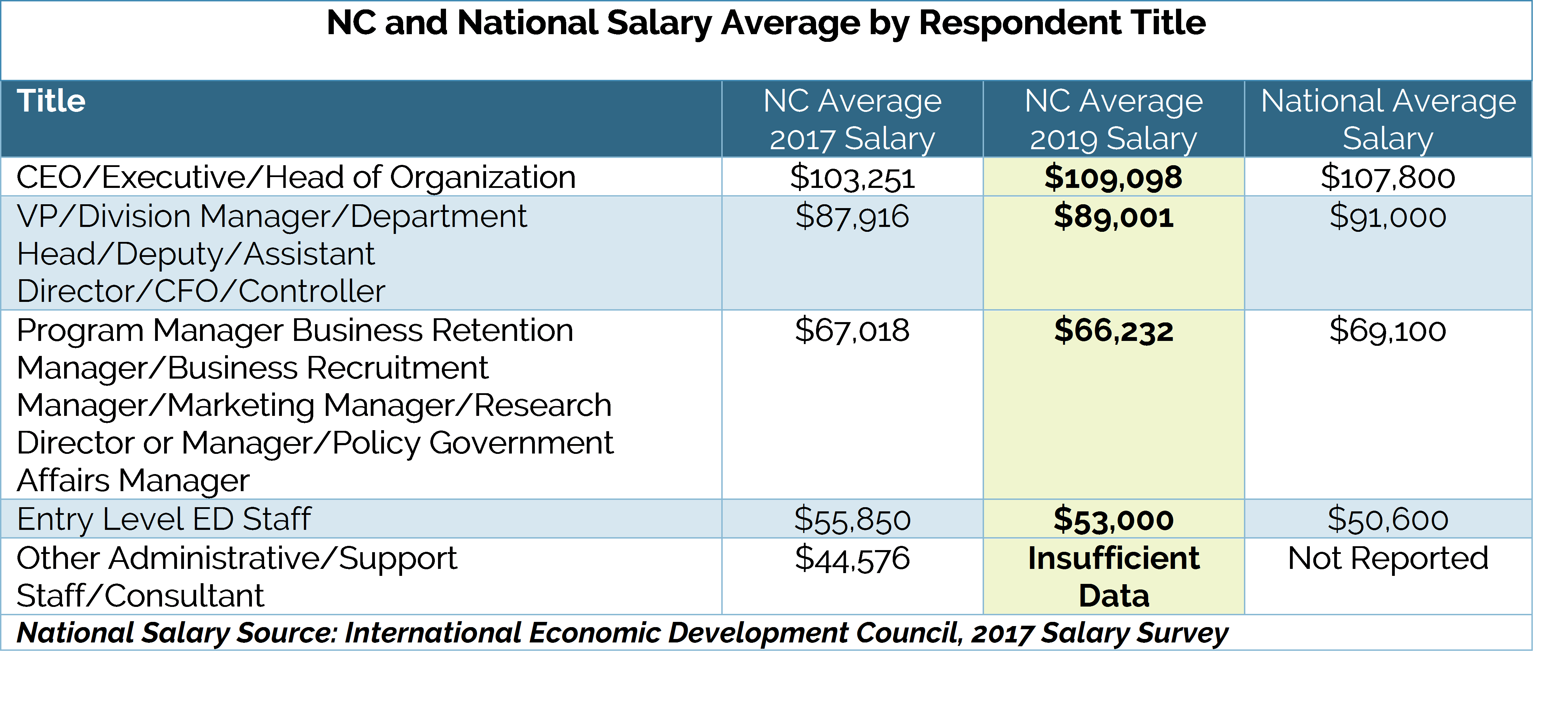 2019 Salary Survey.