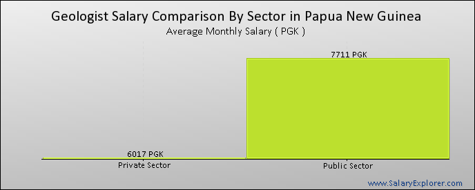 Geologist Average Salary in Papua New Guinea 2019.