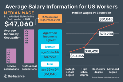 Average Salary Information for US Workers.