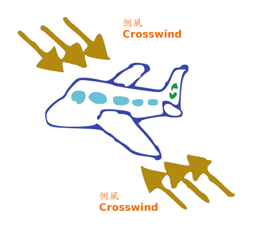 Crosswind and Aviation Safety.