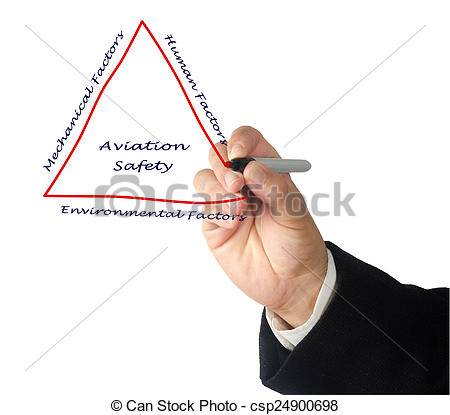 Stock Photographs of Aviation Safety csp24900698.