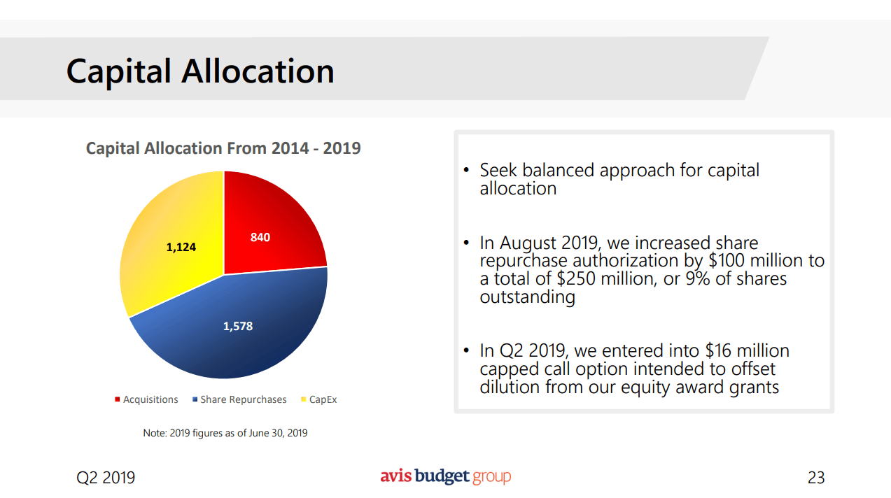 Avis Budget Group: Watch The Debt Load Before You Reach For.