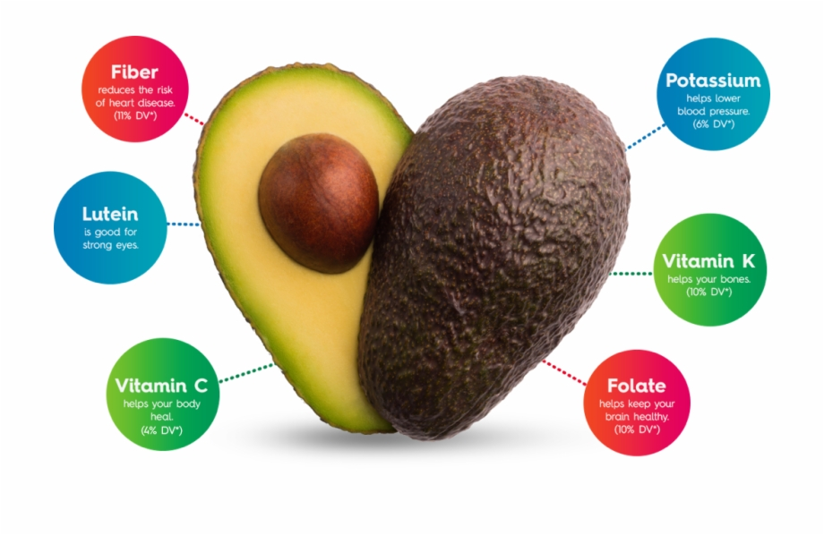 Avocados From Mexico Are Certified By The American.