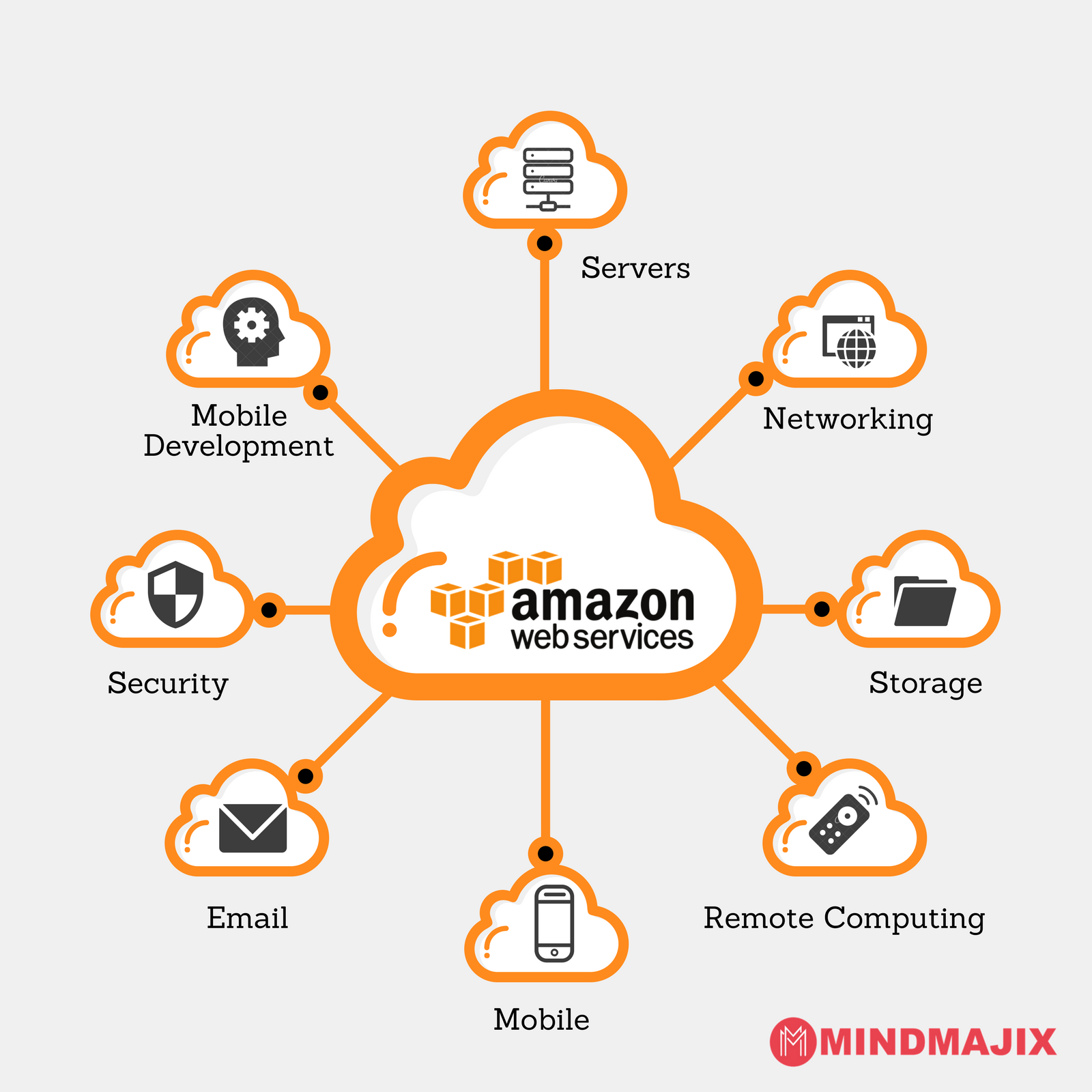 What Is AWS Cloud Computing (Updated Guide) Amazon Cloud Computing.