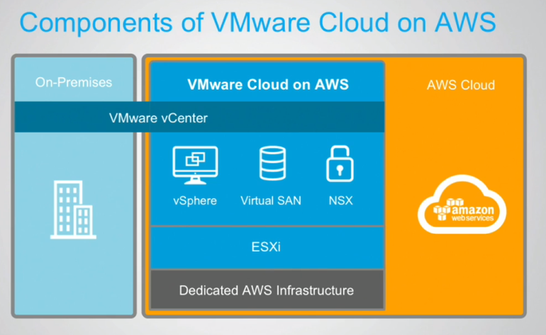 AWS cements hybrid cloud position with VMware partnership: Here's.