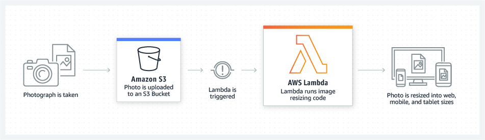 AWS Lambda.