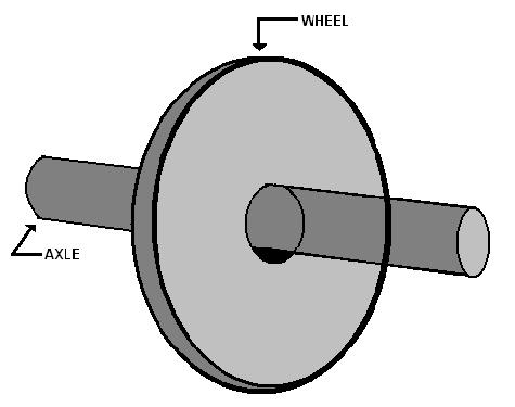 Wheel and axle clip art.