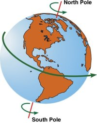 Rotation of the earth clipart.