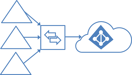Azure AD Connect: Supported topologies.