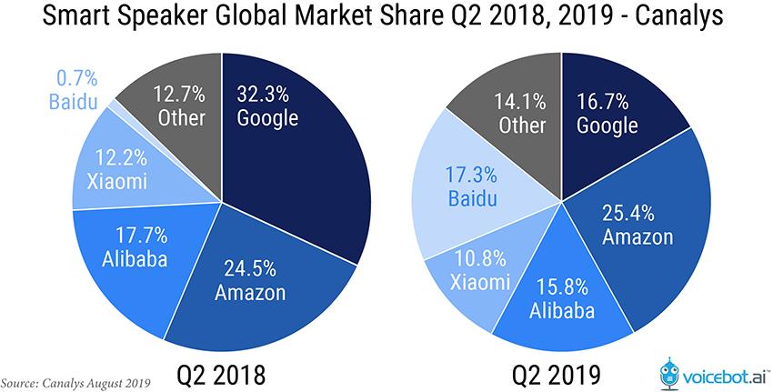 Google's Smart Speaker Sales Decline in Q2 2019, Falls Behind Baidu.