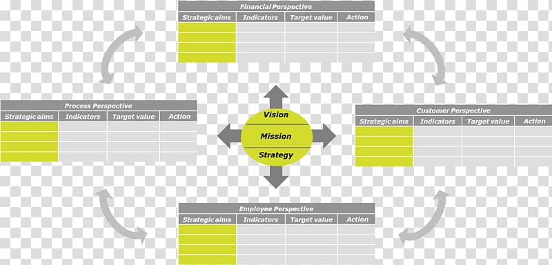 Balanced scorecard Strategy Information Technology Project.