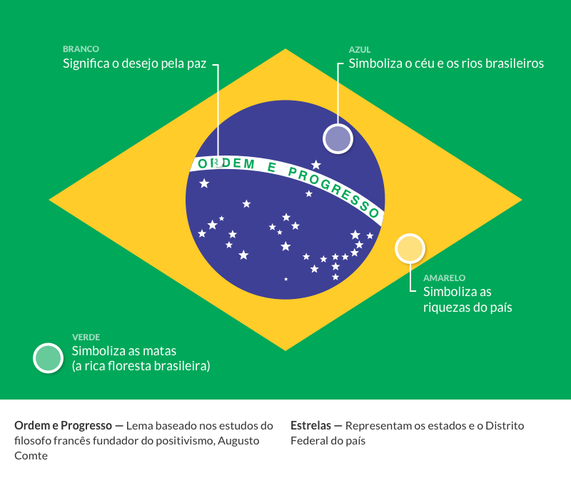 Significado da Bandeira do Brasil (O que é, Conceito e Definição.