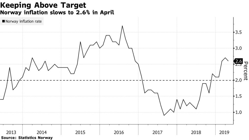 Norway Inflation Above Central Bank Forecast Ahead of Hike.