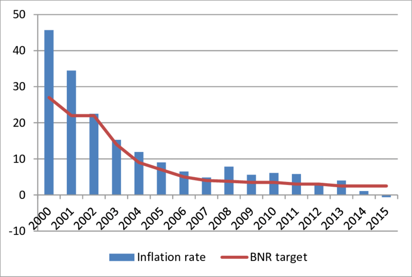 Difference between inflation rate and the inflation target set by.