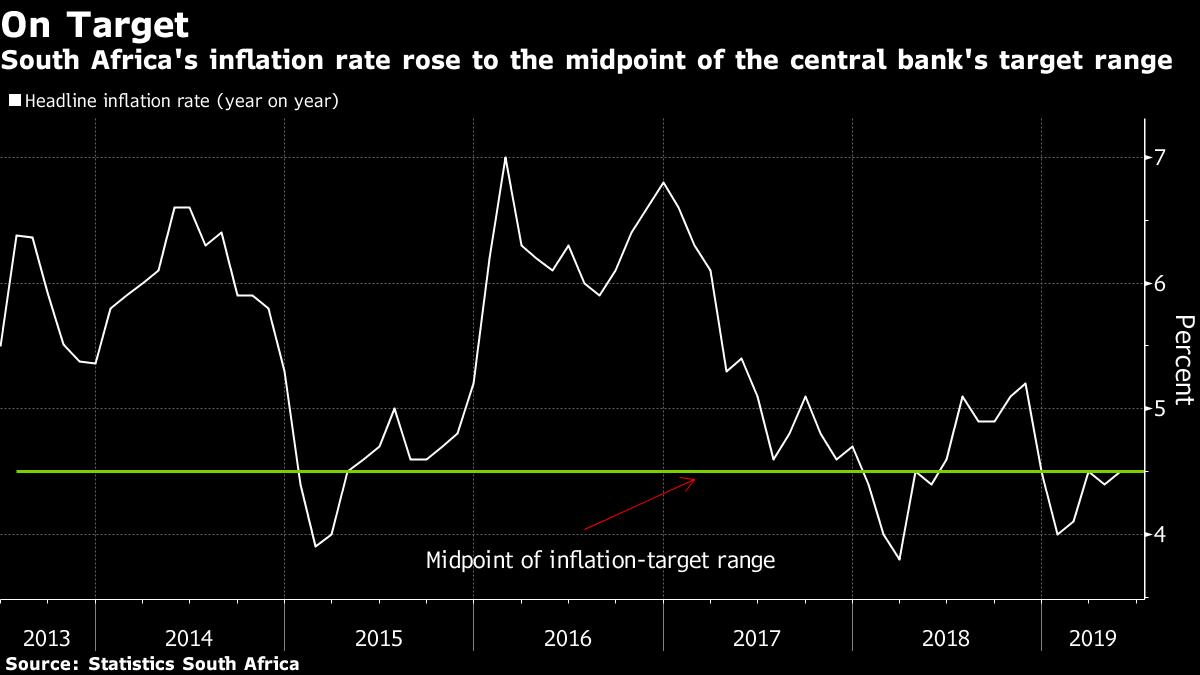 SA's May inflation rate hits target.