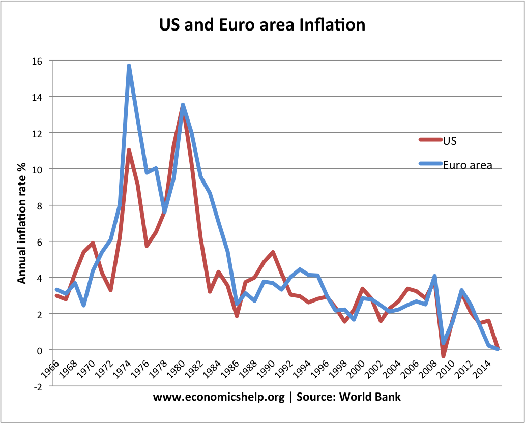 Fall in global inflation rates.
