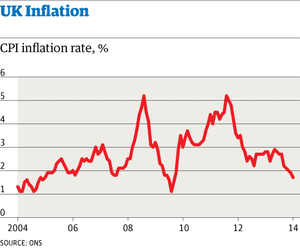Inflation at lowest level in four years.