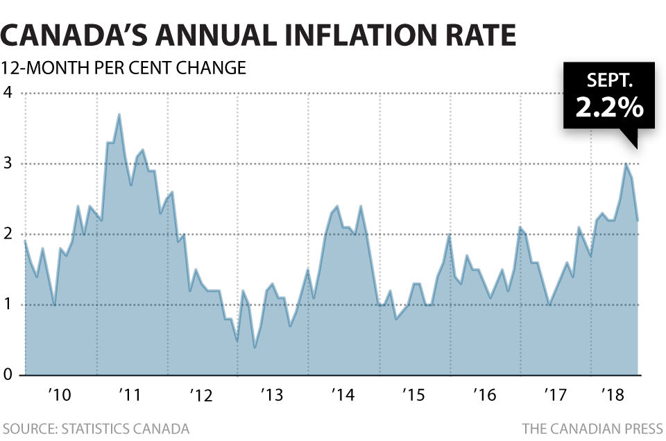 Canada's inflation rate slowed down to 2.2% last month.
