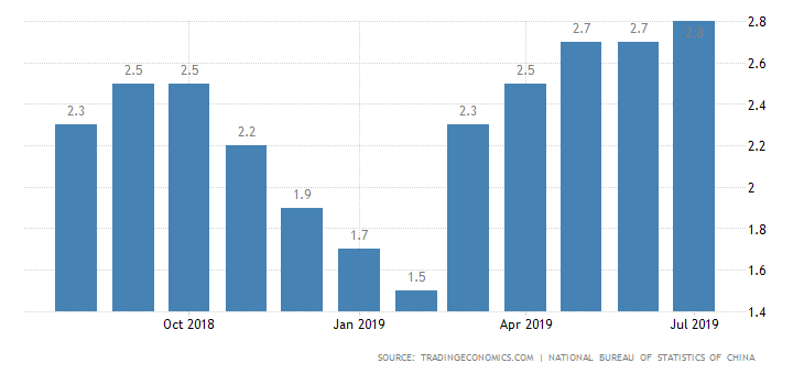 China Inflation Rate.