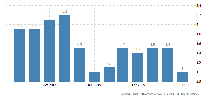 South Africa Inflation Rate.