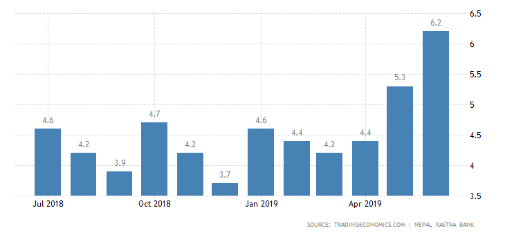 Nepal Inflation Rate.