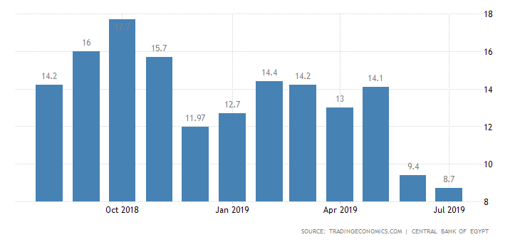Egypt Inflation Rate.
