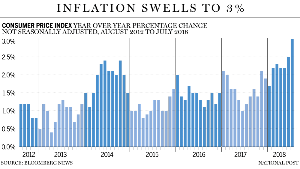 Inflation hits highest level since 2011 in test to Bank of Canada's.
