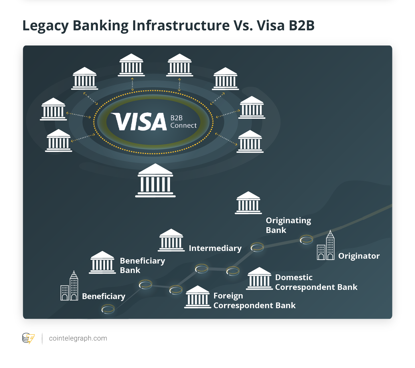 Visa Set to Join the Expanding Field of Blockchain.