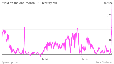A giant US asset manager is banking on the US not paying its bills.