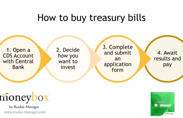 A Simple Guide To Investing In Treasury Bills In Kenya.