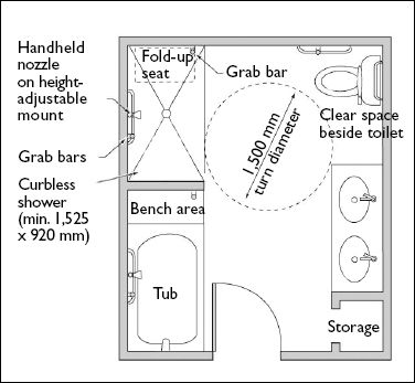 1000+ ideas about Wheelchair Dimensions on Pinterest.