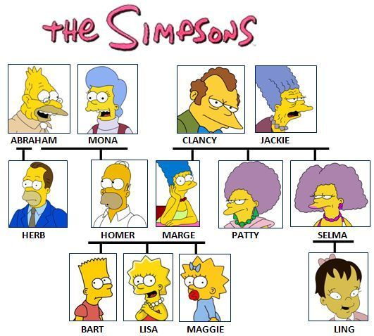 The #Simpsons family tree.