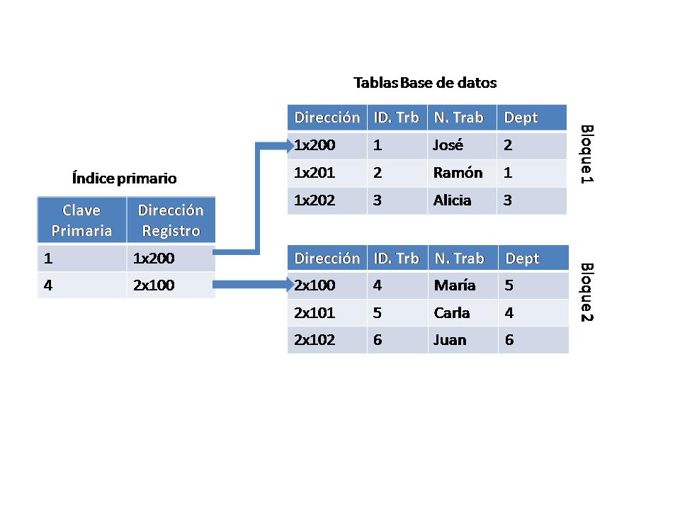 File:Ejemplo Indice primario (Bases de datos relacionales).png.