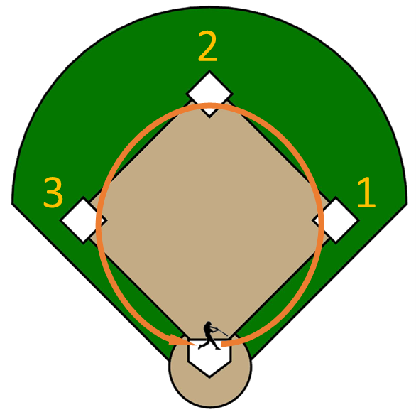 Baseball bases clipart 5 » Clipart Station.