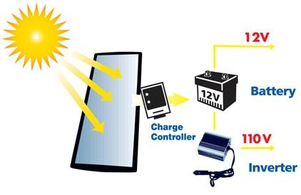 Sunforce Solar charger & UPS battery backup working principle.