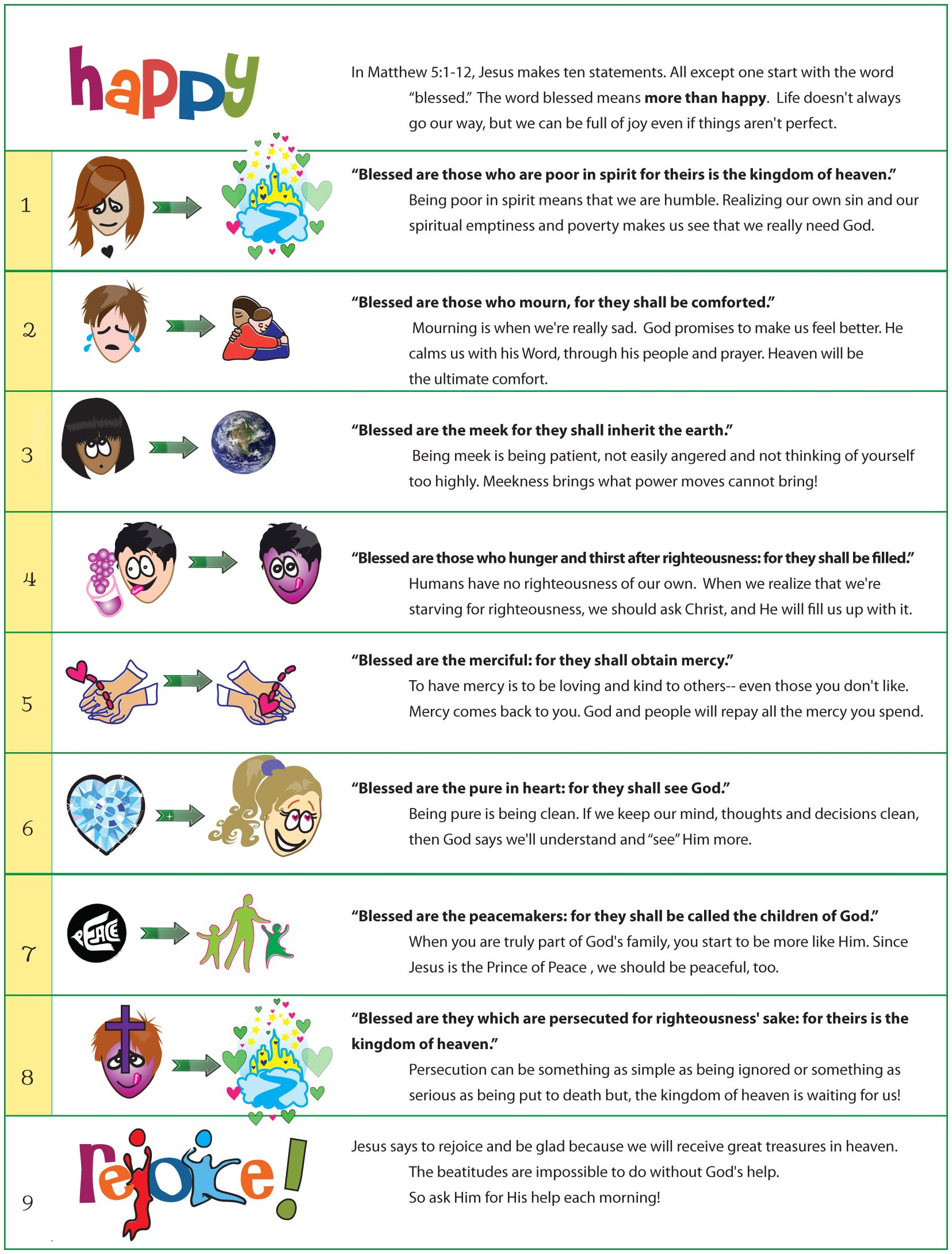 Overview of the Beatitudes with Graphics and Clip Art for Children.