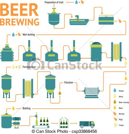 Clipart Vector of Beer brewing process, brewery factory production.