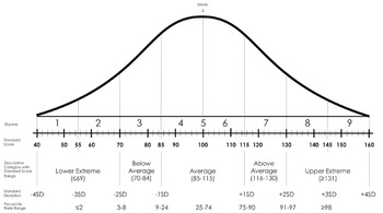 Normal Bell Curve (Normal Distribution) Clipart.