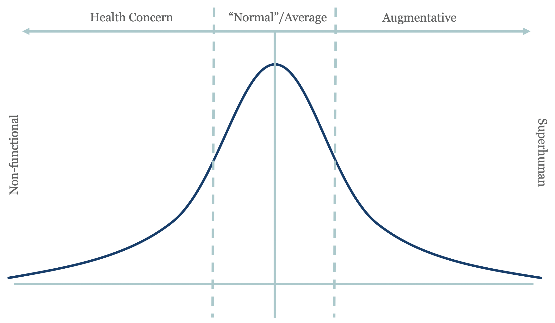 The Bell Curve of Tech Addiction.