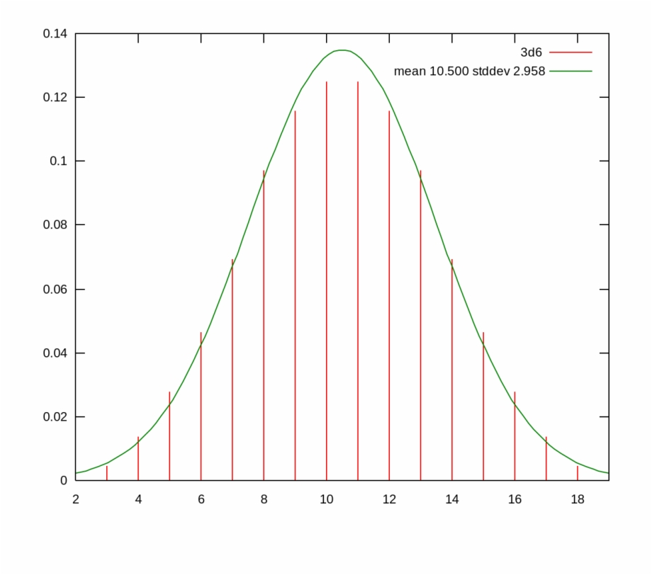 Intelligence Quotient Bell Curve.