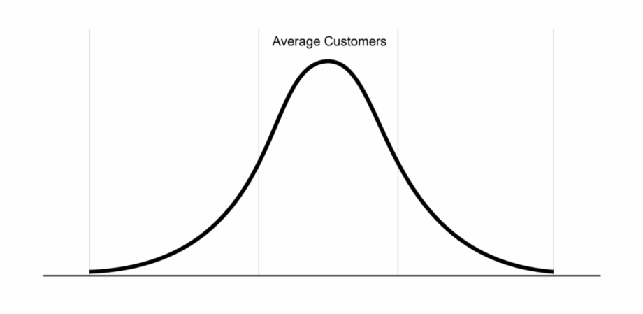 Bell Curve Illustrating How To Plot Customer Needs.