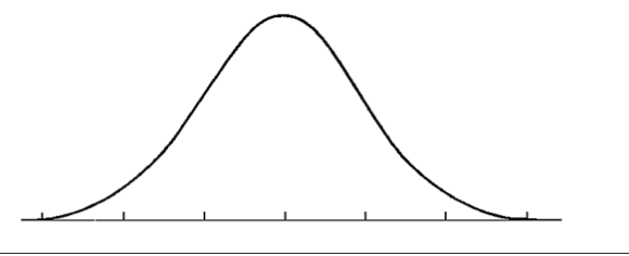 Bell Curve Png & Free Bell Curve.png Transparent Images #30847.