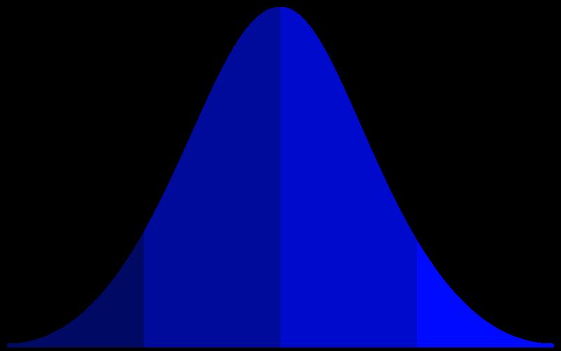 Bell curve clip art.