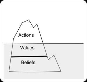 Iceberg Of Beliefs Clip Art at Clker.com.