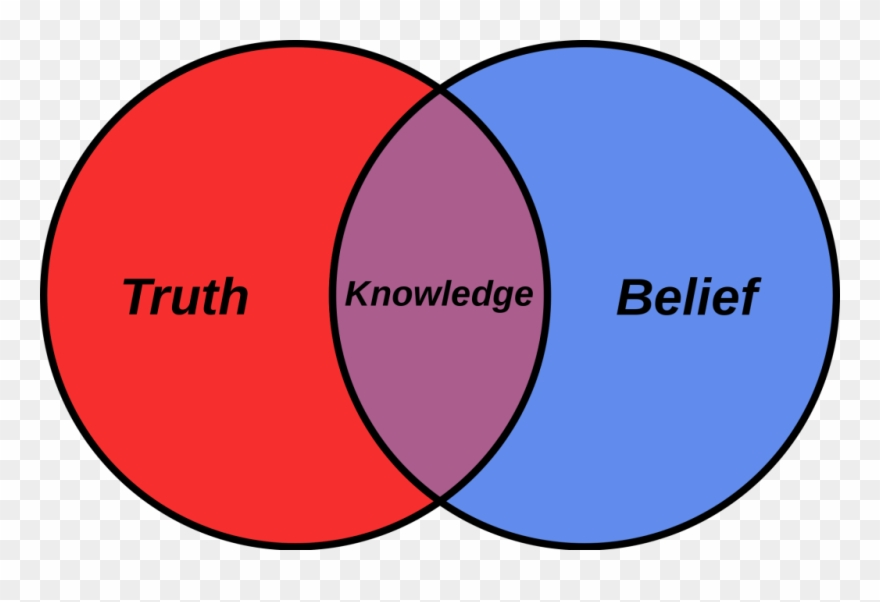 Truth, Knowledge, Beliefs Clipart (#1925804).