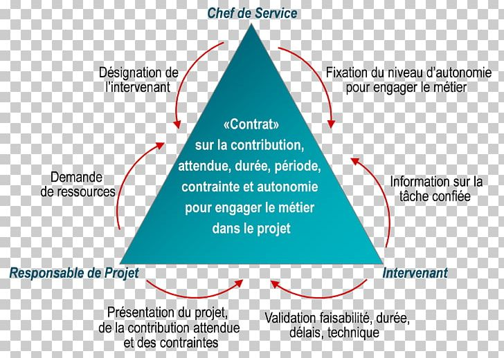 Project Management Projet Executive Manager Bermuda Triangle PNG.