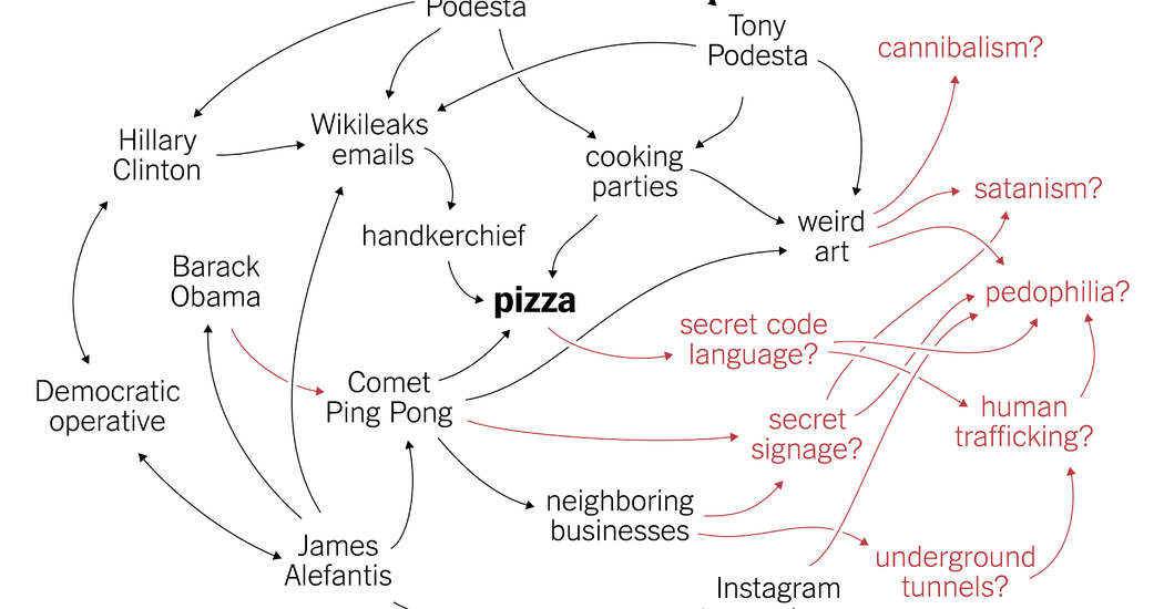 Dissecting the #PizzaGate Conspiracy Theories.