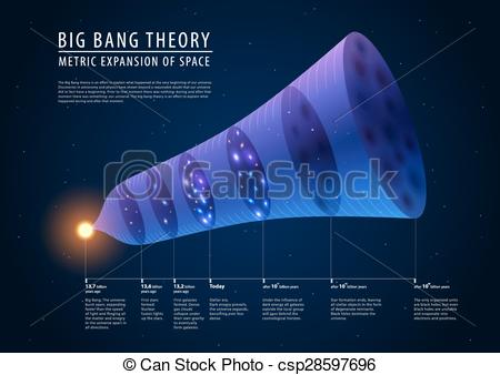Big bang Illustrations and Clipart. 1,924 Big bang royalty free.