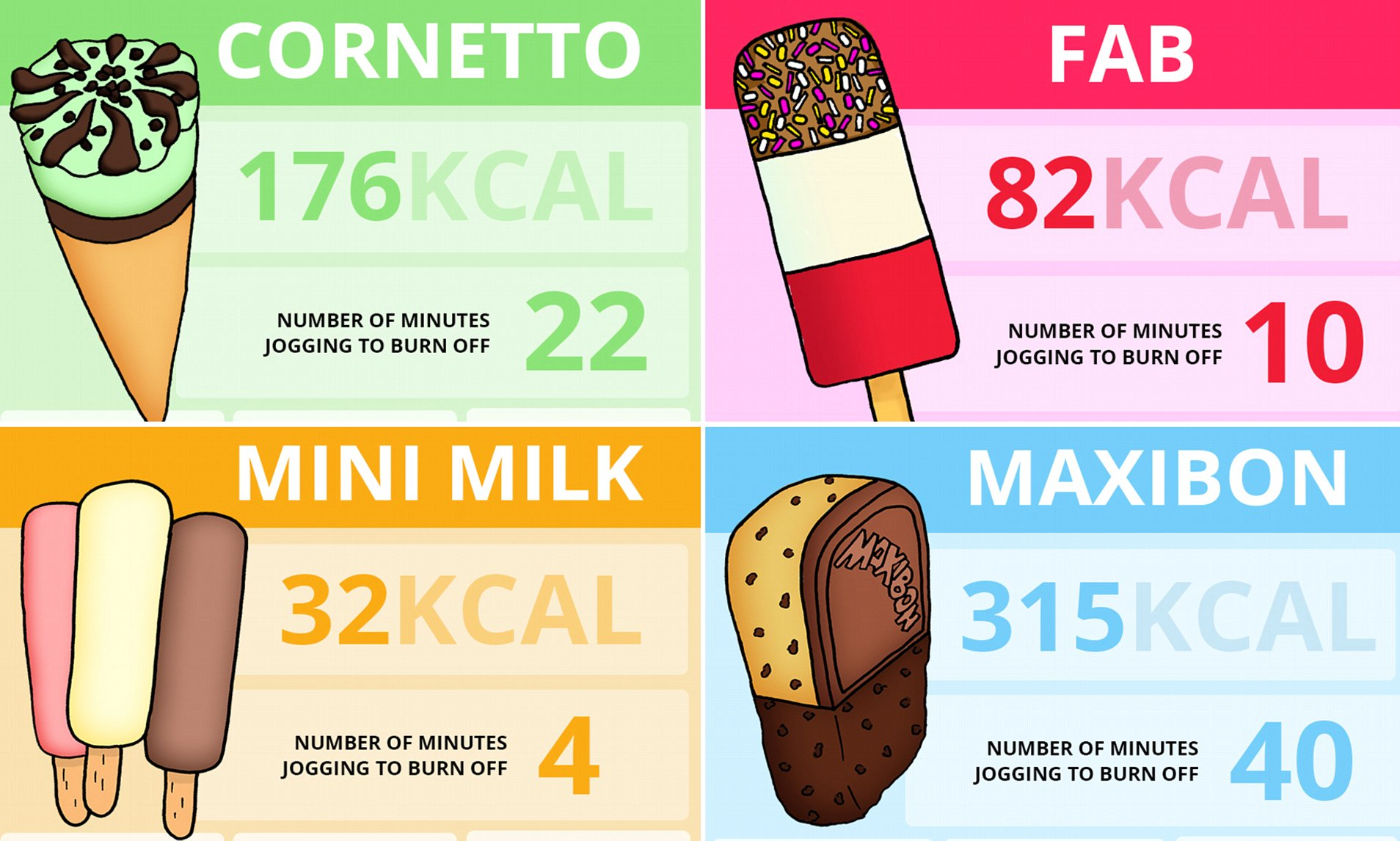 Sportsshoes shows how long it takes to burn off ice cream.