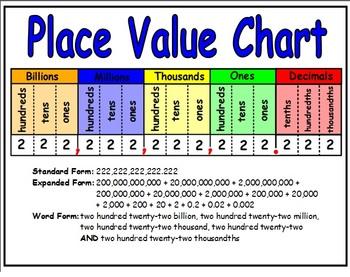 Decimal Place Value Clip Art.